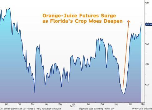 ICE Futures U.S., cents per gallon