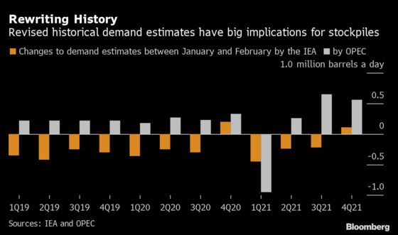 Oil Agencies Diverge on Peak Stocks, Length of Return Journey