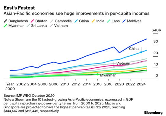 China to Leapfrog 56 Nations During Quarter-Century Income Surge