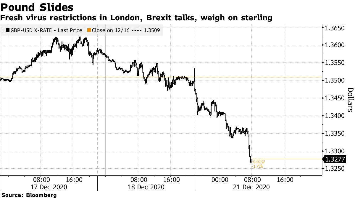 Fresh virus restrictions in London, Brexit talks, weigh on sterling