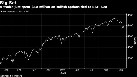 Trader Spent $50 Million on Options Betting on S&P 500 Rally