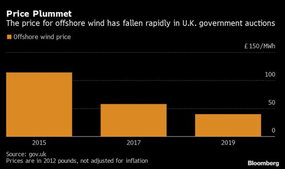 U.K. Power Grid Moving Offshore to Support $27 Billion Wind Boom