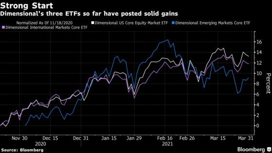 Booth's Dimensional ETFs Hit $1 Billion Mark in Just Four Months