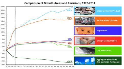 Air pollution has dropped considerably even as GDP, population, and energy consumption have increased since 1970.