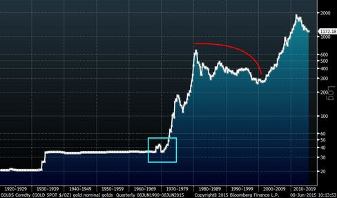 """Here is Spot Gold, pre-Depression. One challenge for """"total return"""" is the quiet of 1983-2000."""
