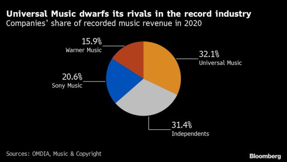 Universal Music Turned Dominant Roster of Stars Into $42 Billion