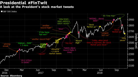 All of Trump's Stock Market Tweets in One Chart