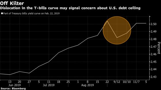 Bond Traders Brace for March Madness as U.S. Debt Cap Returns