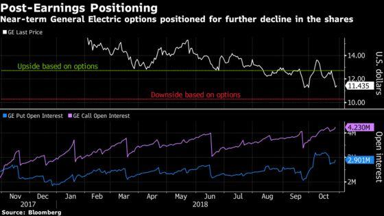 GE Options Investors Make Small Bets on Big Post-Earnings Move