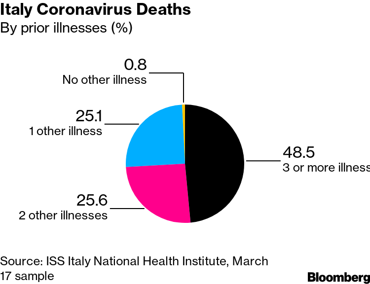 Image result for Italy Coronavirus Deaths By prior illnesses (%)