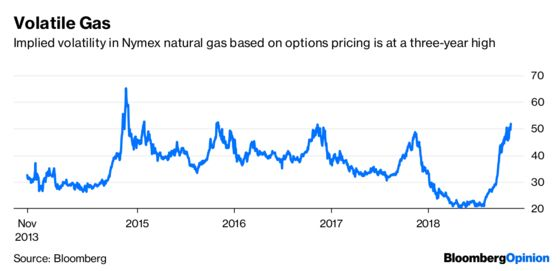 Gas Traders Don't Believe This Winter's Tale
