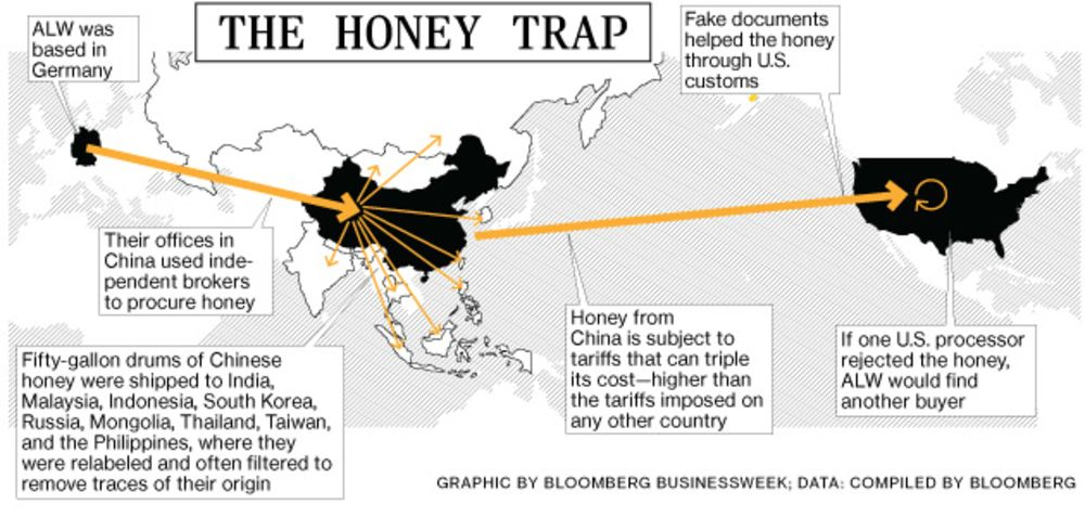 How Germany's ALW Got Busted for the Largest Food Fraud in U S