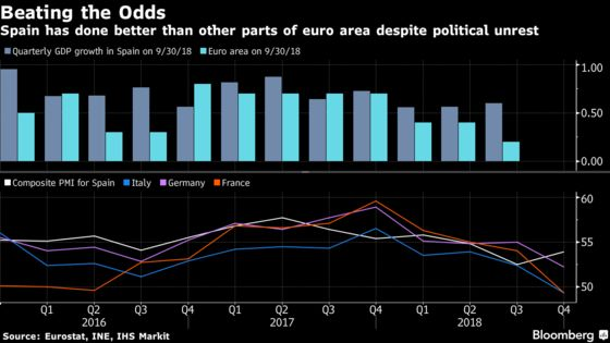 There's Room for Optimism on the Euro Economy After a Tough 2018