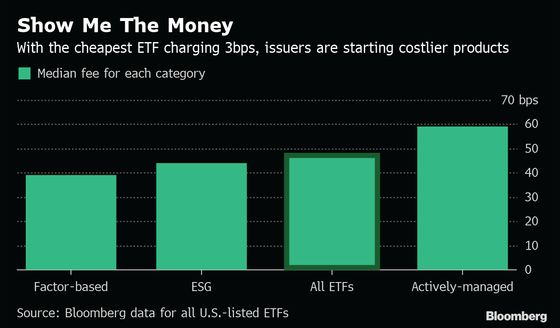 Zero-Fee ETFs Are Elephant in Room at Annual Industry Summit