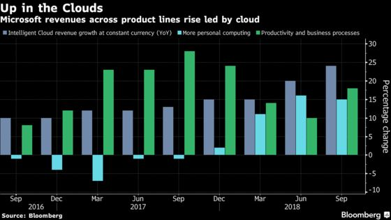 Microsoft Tops Estimates as Cloud-Fueled Growth Spree Persists