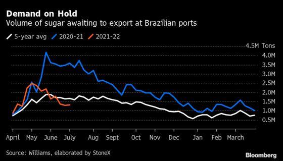 Surging Shipping Rates to Tighten Sugar Market, BP-Bunge Says