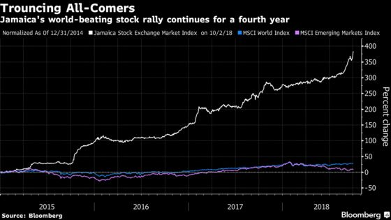 Jamaica's World-Beating 233% Stock Rally Continues Full Steam