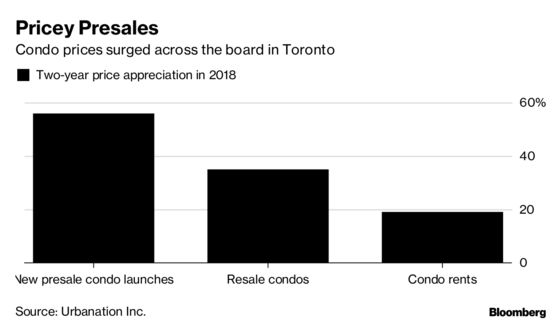 Toronto New Home Sales Plunge as Buyers Reach Price Limit