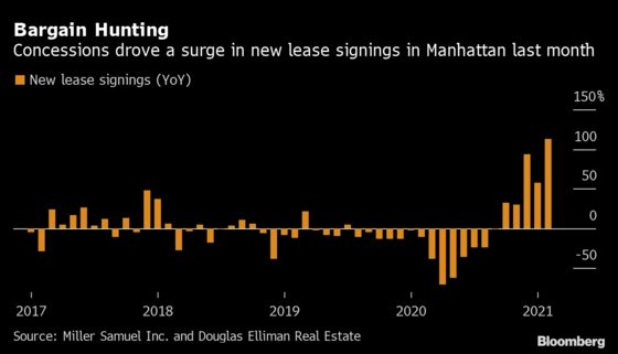 Manhattan Renters Trading Up Drive Big Gain in New Leasing