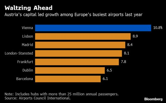 Vienna Is Now the Cheap Ticket Hot Spot for European Aviation
