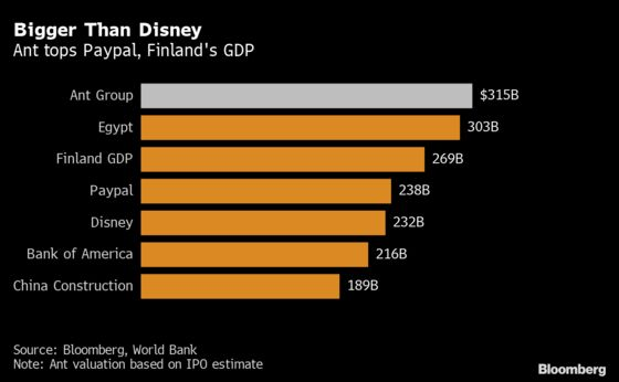 Ant IPO By the Numbers: It's Bigger Than Finland's GDP