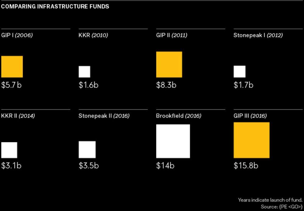 Global Infrastructure Partners Gets Big Returns In Sleepy Sector