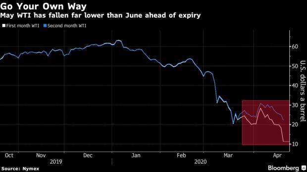 Mayo WTI ha caído muy por debajo de junio antes de su vencimiento