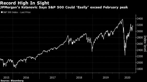 JPMorgan's KolanovicSays S&P 500 Could 'Easily' Reclaim Record