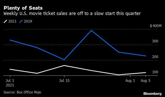 AMC Beats Estimates, Even With Movie Attendance Weak