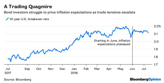 Bond Traders Are Flummoxed by'Slumpflation'