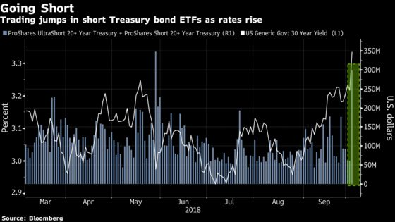 ETFs That Bet Against Long-Term Treasury Bonds Rise With Yields