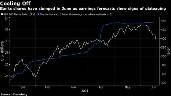 Bank Stocks Lurch Into Ranks of June's Worst as Rally Unravels