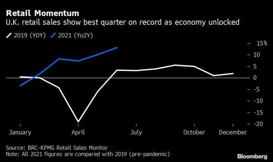 U.K. Consumer Boom Hands Retailers Their Best Ever Quarter