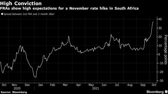 South Africa Rate-Hike Bets Jump on Upside Risks to Inflation