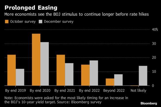 Bankof JapanDecision-Day Guide: Kuroda Weighs Growing Overseas Risks