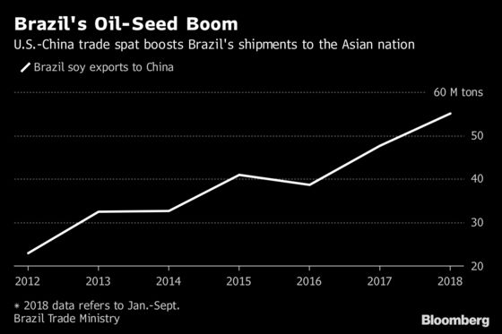 El Nino Could Give China a Trade War Boost