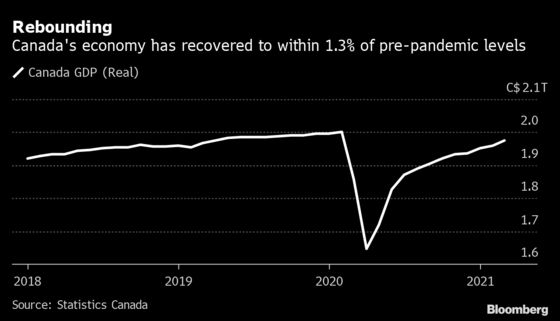 Canadian Output on Cusp of Full Recovery After 11th Monthly Gain