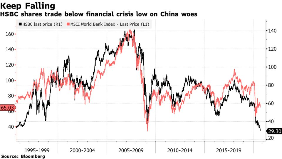 HSBC shares trade below financial crisis low on China woes