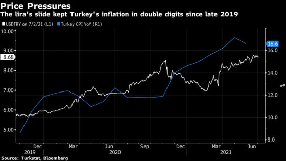 Turkish Inflation Likely Quickened in Blow for Erdogan Rate Hope