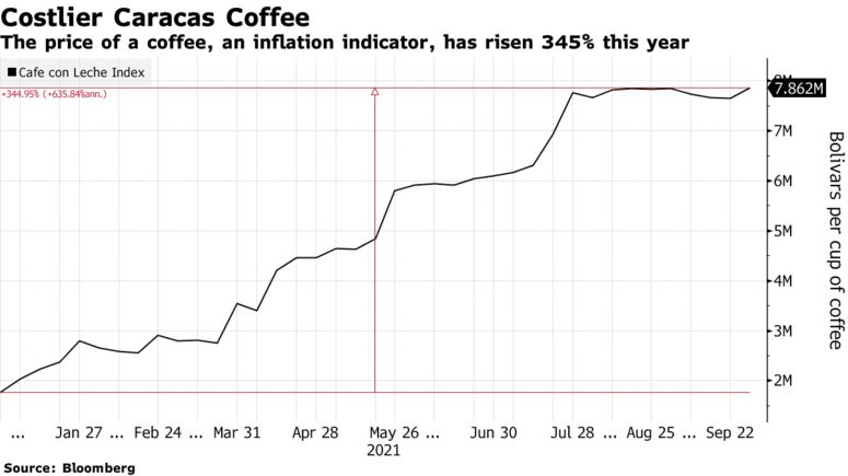The price of a coffee, an inflation indicator, has risen 345% this year