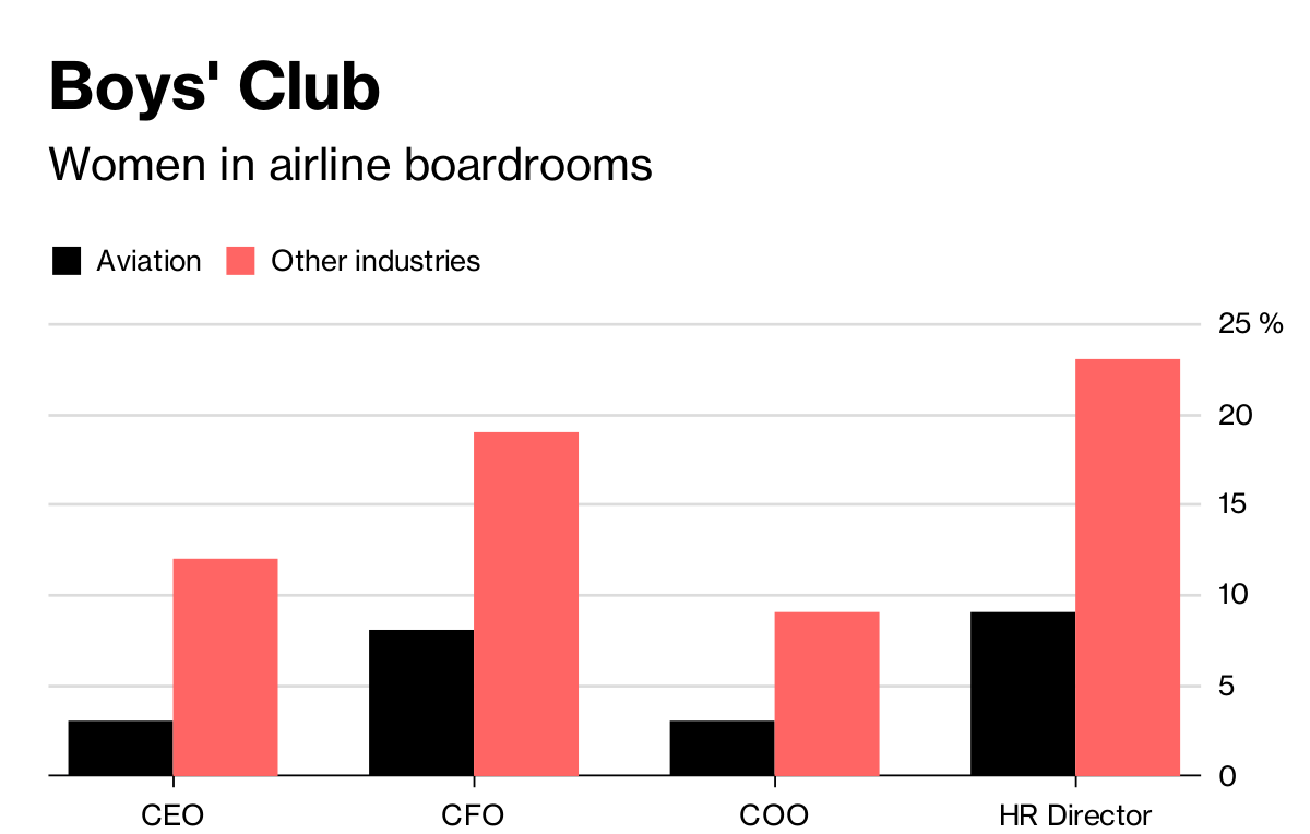 There Aren't Many Female Executives  The Airline Industry
