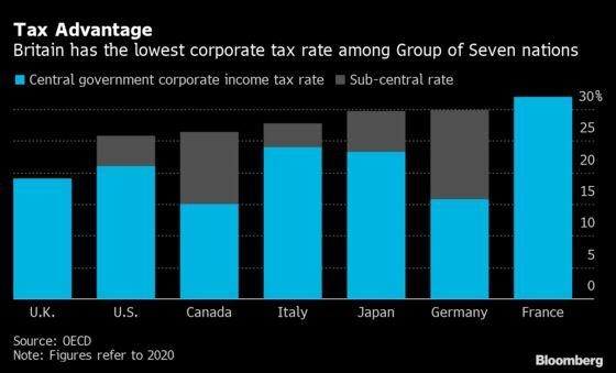 Sunak Gives Himself Scope to Increase U.K. Corporation Tax