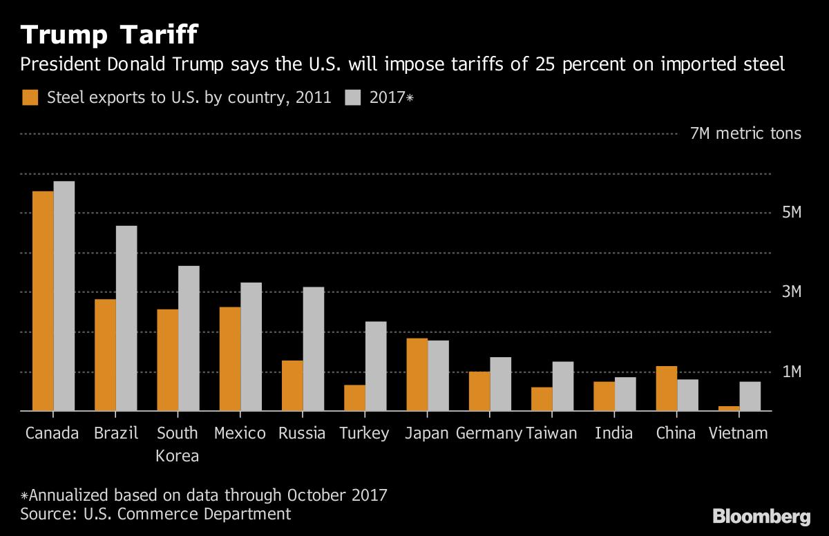 U.S. metal makers retreat as traders rethink Trump tariffs plan