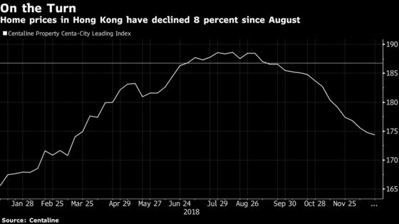 Property Markets From Hong Kong to Sydney Join Global Slump