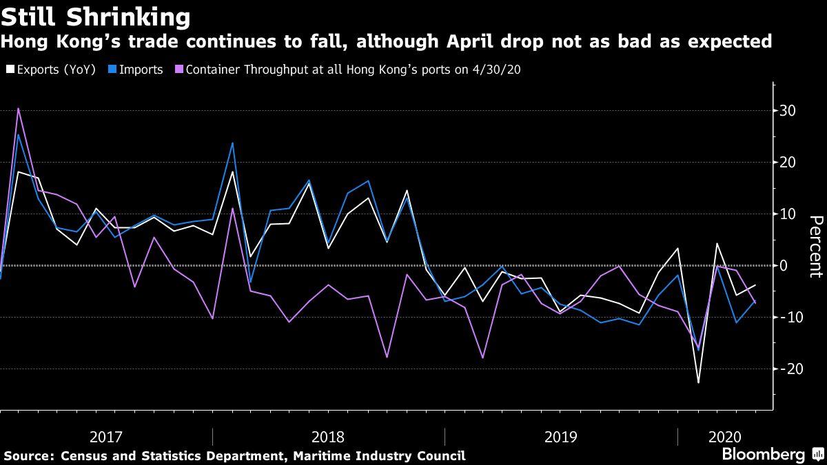 Hong Kong Exports Tumble in April as Virus Disrupts Commerce
