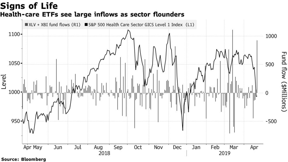 Health Care's $200 Billion Wipeout Sees ETF Dip Buyers Emerge