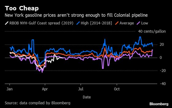 U.S. Gasoline Traders Would Rather Export Than Ship to New York
