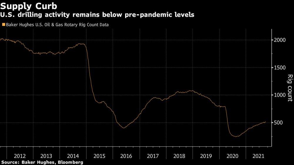 U.S. drilling activity remains below pre-pandemic levels