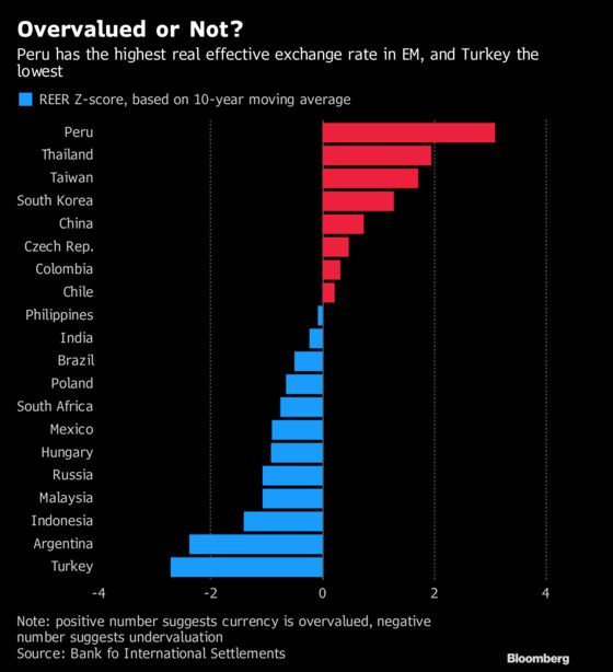Carry Trade Regains Oomph With Emerging Markets Dodging Fed Squeeze