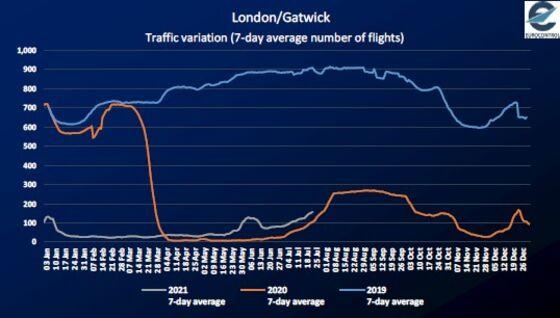 Gatwick Slams U.K. Airport Plan Leaving Winter Slots Vacant